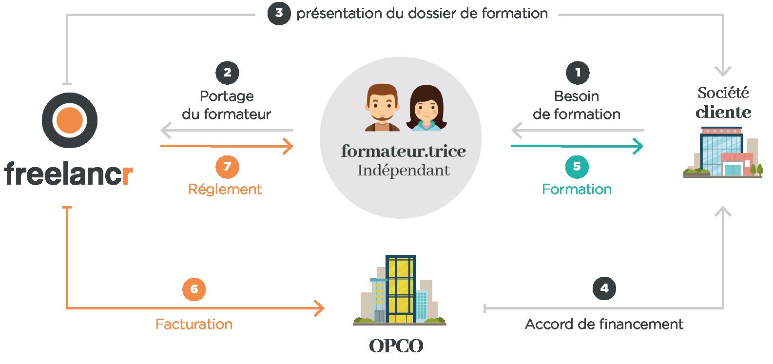 SCHEMA PORTAGE DE FORMATION